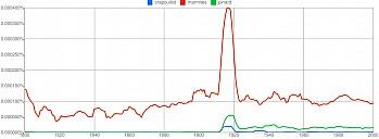 graph-crapouillot.png: 900x330, 40k (29 décembre 2010 à 01h34)