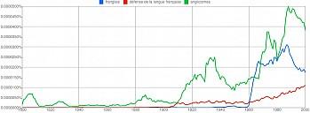 graph-franglais.png: 900x330, 51k (29 décembre 2010 à 01h32)