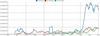 graph-trouducul.png: 900x330, 51k (29 décembre 2010 à 01h31)